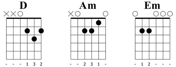 Kompa Clocks på gitarr - ackord